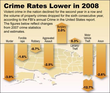 us crime statistics060508
